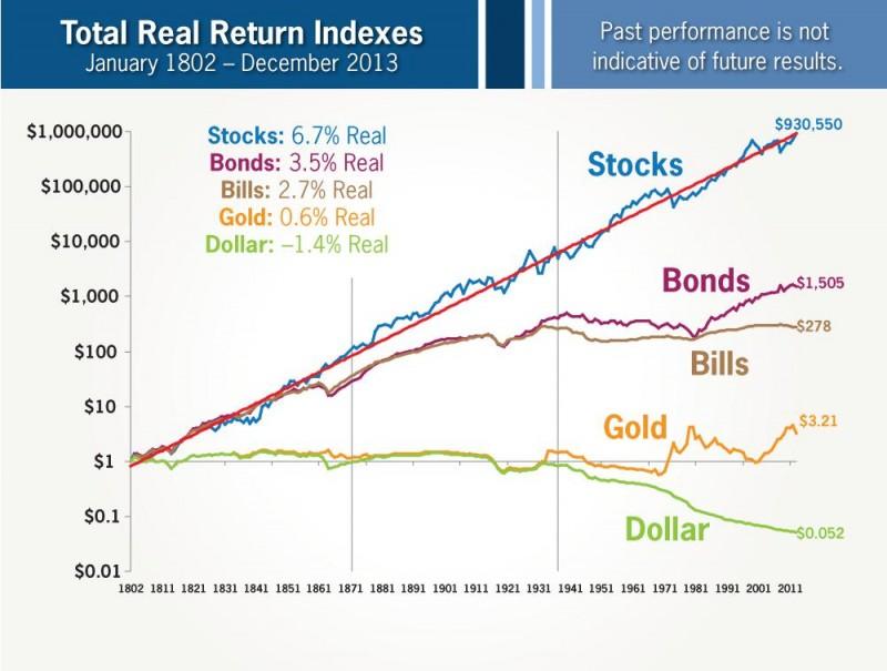 Rentabilidad historica diferentes activos